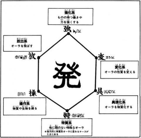 念能力の表
