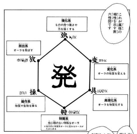 念能力の系統